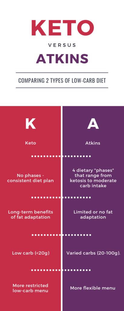 keto versus atkins